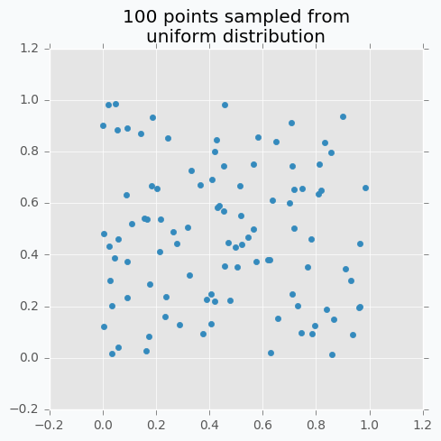Hyperparameter optimization for Neural Networks — NeuPy