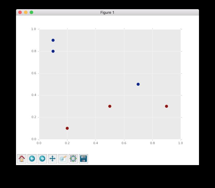 Visualize Algorithms based on the backpropagation — NeuPy