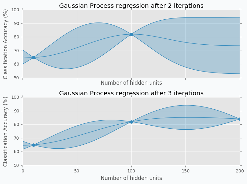 Gaussian Process regression example for second and third iterations