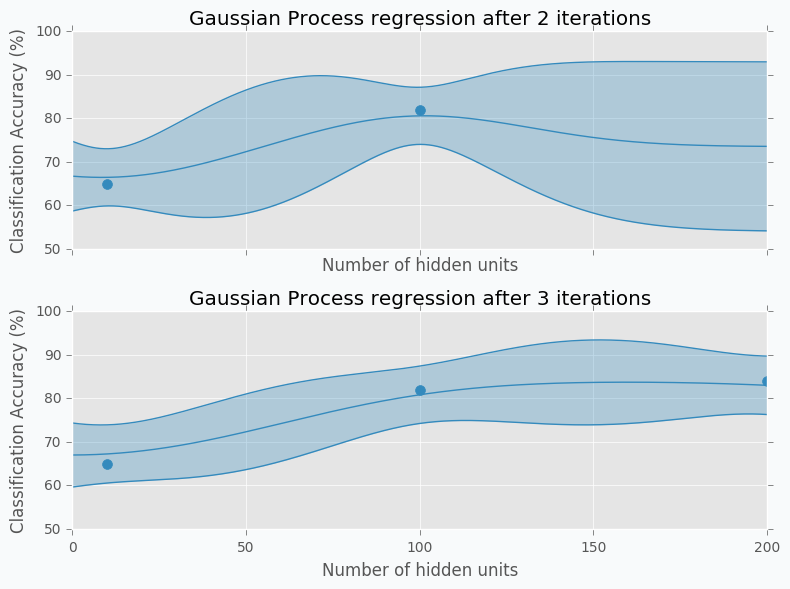 Gaussian Process regression example with noise for second and third iterations