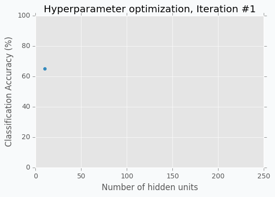 Hidden units vs Accuracy, Iteration #1