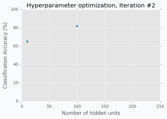 Hidden units vs Accuracy, Iteration #2