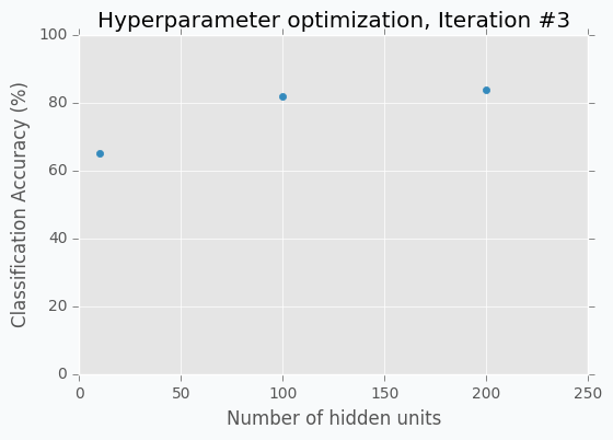 Hidden units vs Accuracy, Iteration #3