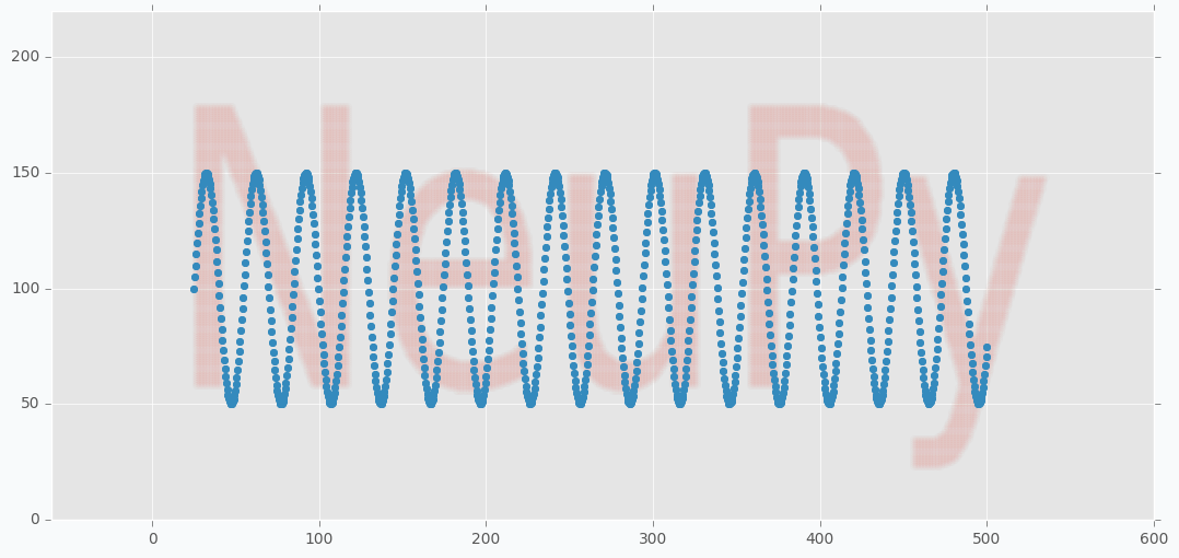 Initialized SOFM weights along sine wave