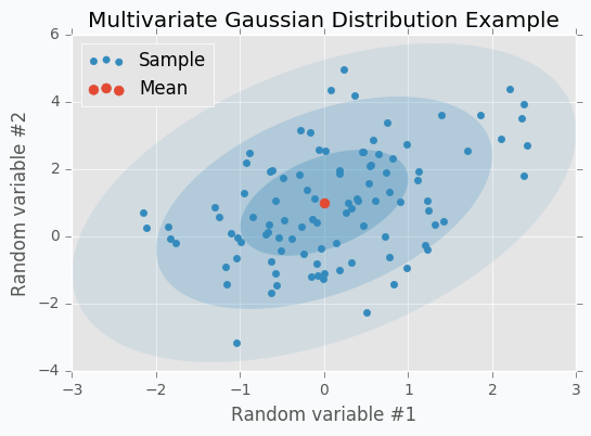 Multivariate Gaussian Distribution Example