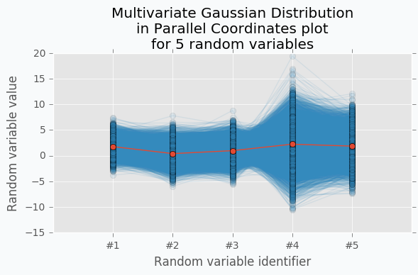 Multivariate Gaussian Distribution in Parallel Coordinates for multiple dimensions