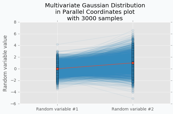 Multivariate Gaussian Distribution in Parallel Coordinates Example with 3000 samples