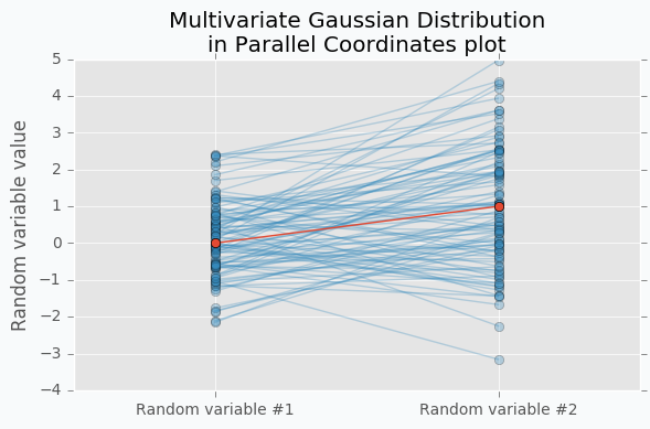 Multivariate Gaussian Distribution in Parallel Coordinates Example