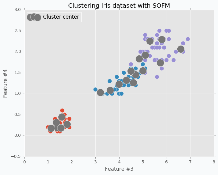 Clustering iris dataset using SOFM with 20 clusters