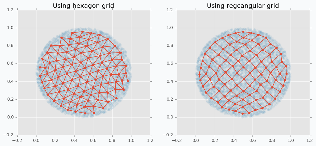Compare hexagonal and rectangular grid types in SOFM